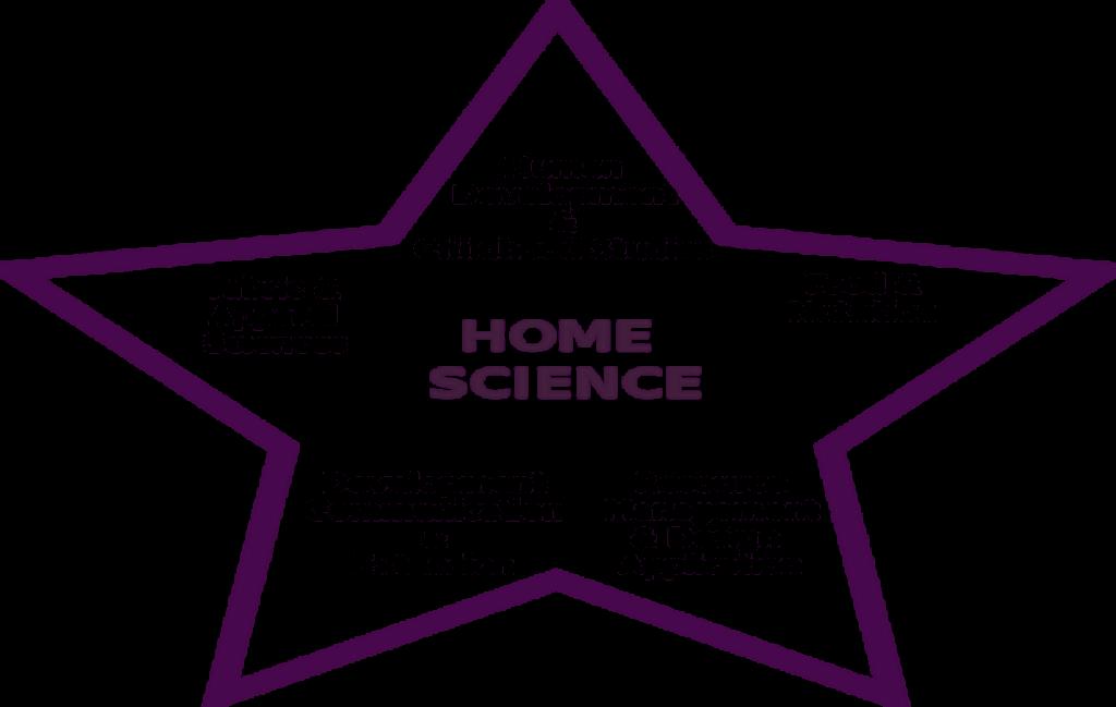 Home Science indianmemoir.com